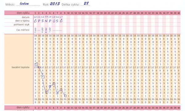 Ovulační kalendář - Moje těhotenství.cz